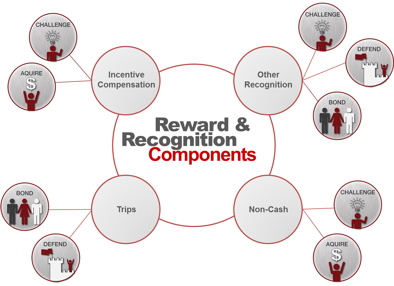 reward system for the employees for The australian training system  equally important is how you manage  employees' performance  non-financial rewards and recognition 79.