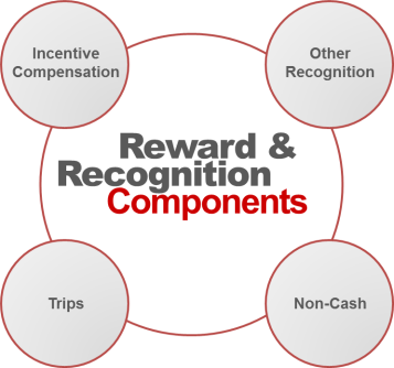 Reward and Recognition components